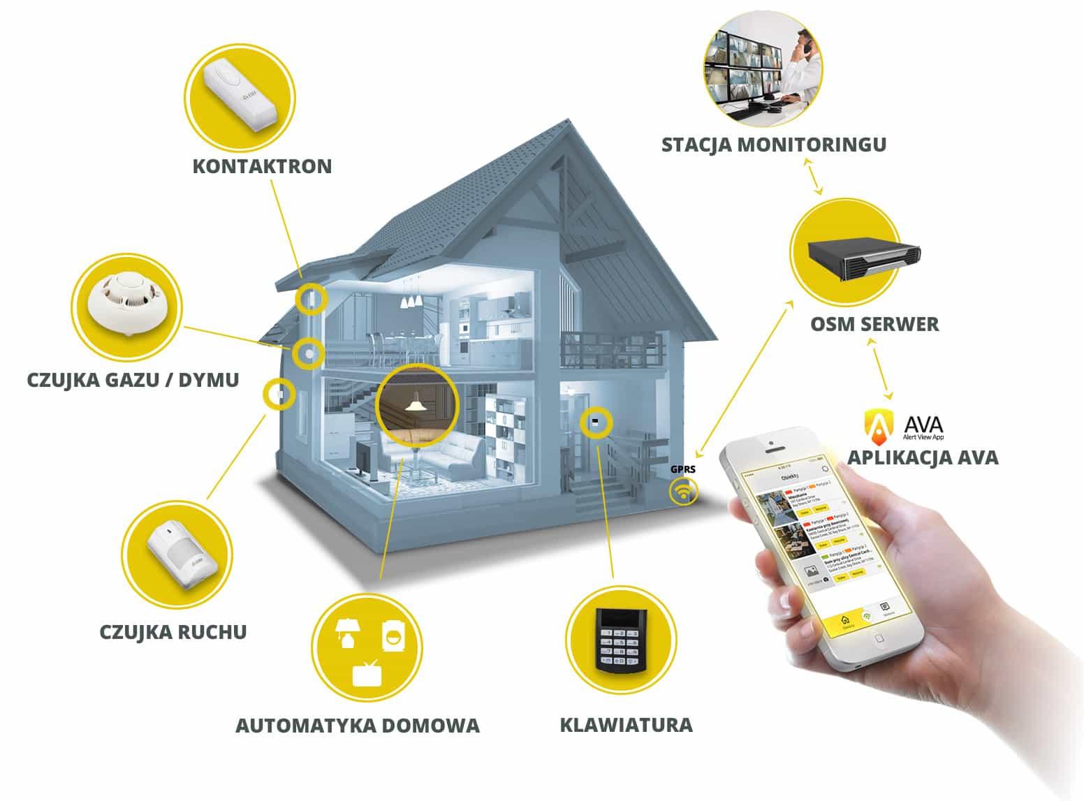 instalacja alarmowa w domu lub w sklepie